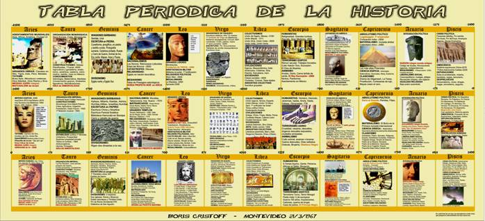 Tabla periódica de la historia (2)